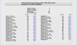 Briefwahlbezirk-2-Leihgestern-VA