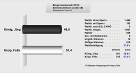 Seniorenzentrum-6-Brgermeisterwahl
