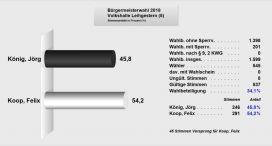 Volkshalle-5-Leihgestern-Brgermeisterwahl